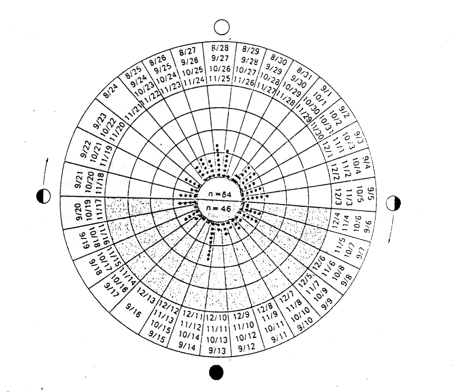 Lunar And Menstrual Phase Locking Moon Diagram 3 Phases